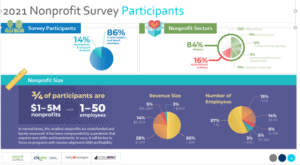 Nonprofit survey participants mimicked national trends - most were small nonprofits with 1-50 employees.