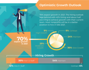 Based on a new 2021 survey of nonprofits, 70% expect growth.