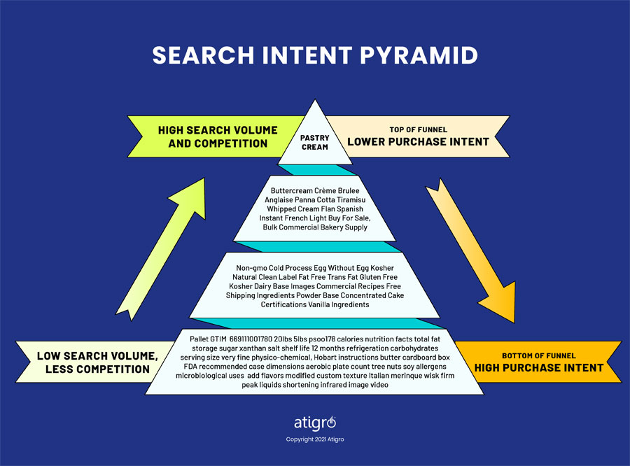 Search Intent Pyramid with Sample Keywords